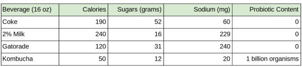 30-kombucha-nutrition-information-comparison
