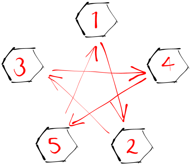 Lugnut-star-pattern