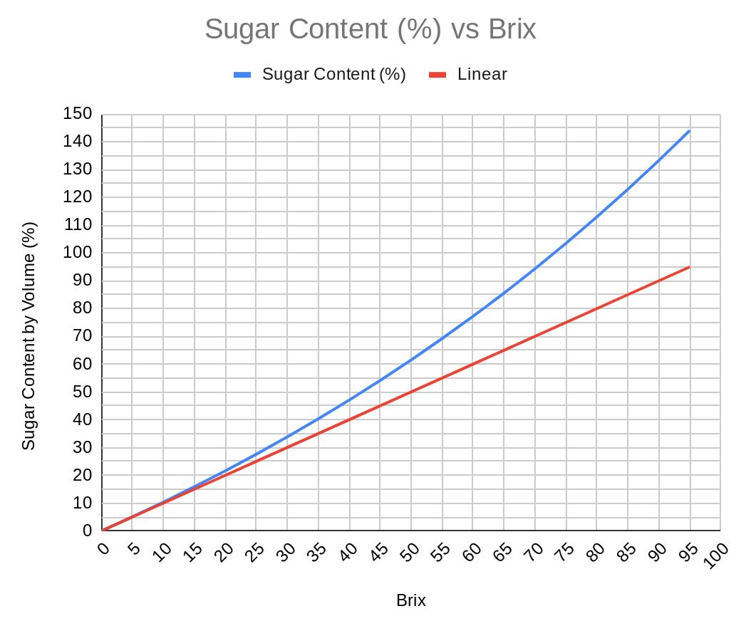 Maple-Syrup-Sugar-Content-Vs-Brix-Sap-PracticalMechanic