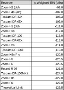 EIN table for Zoom H1n, H2n, H4n Pro, H5, H6